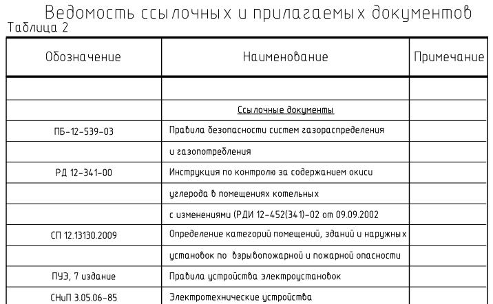 Вид ведомости ссылочных и прилагаемых документов
