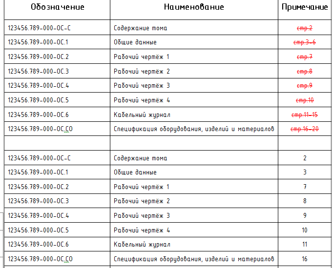 Правильное и неправильное указание номеров листов в содержании тома